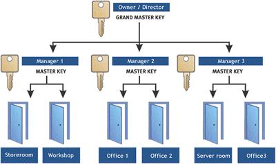Example key system breakdown